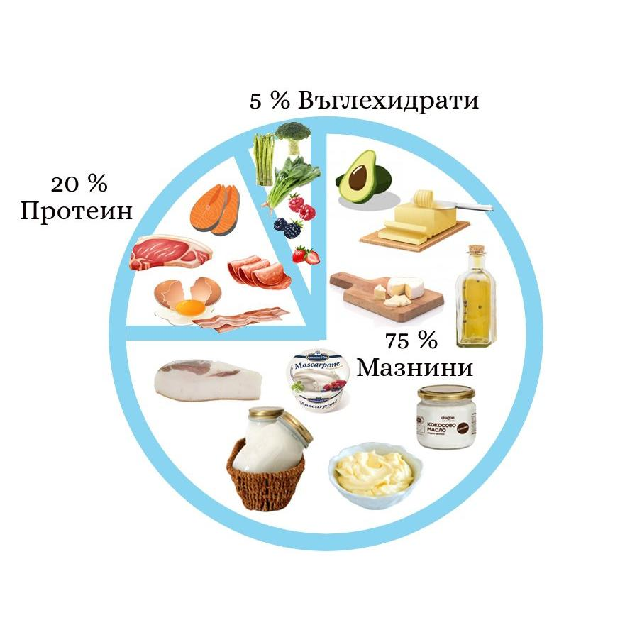 ketogenno hranene makronutrienti kalorii