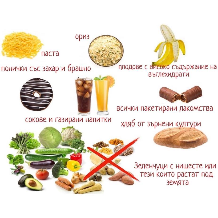 zabraneni rani pri keto hranene